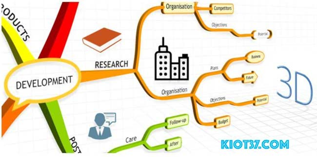 Giới thiệu chung về Imindmap 11